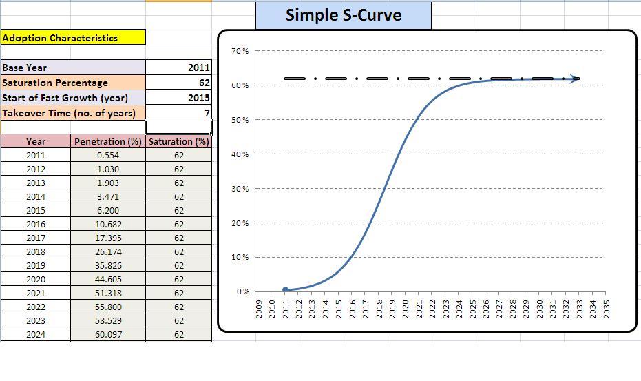 Excellent phrase gps market penetration curve the true